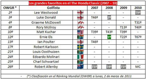 Resultados en el Honda