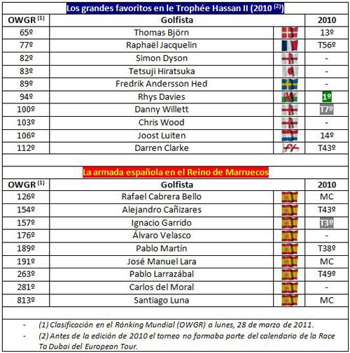 Resultados en el Trophée Hassan II