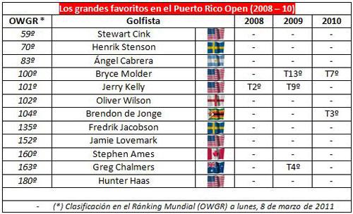 Resultados en Puerto Rico de los principales favoritos