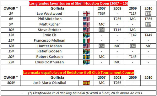 Resultados en el Shell Houston Open
