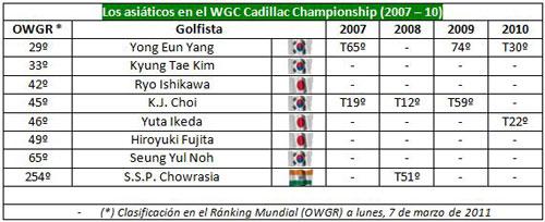 Resultados asiaticos en el Cadillac Championship