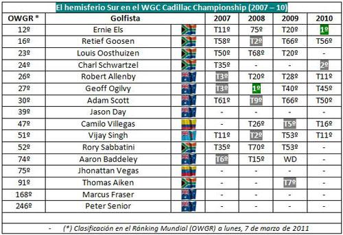 Resultados de los jugadores del hemisferio sur en el Cadillac Championship