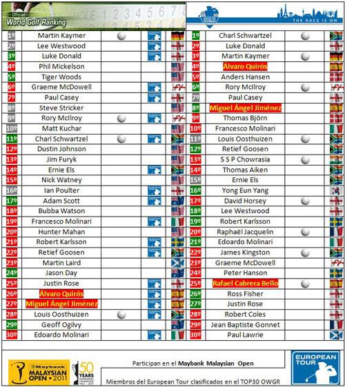 Clasificaciones mundiales tras el Masters (ET)