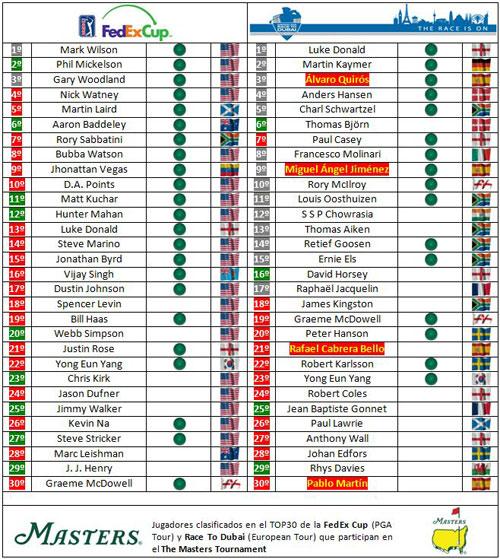 Clasificaciones mundiales tras el Shell Houston Open y el Trophée Hassan II