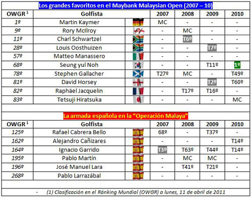 Resultados en el Maybank Malaysian Open