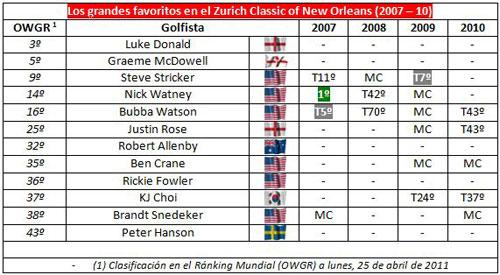 Resultados de los favoritos en Nueva Orleans