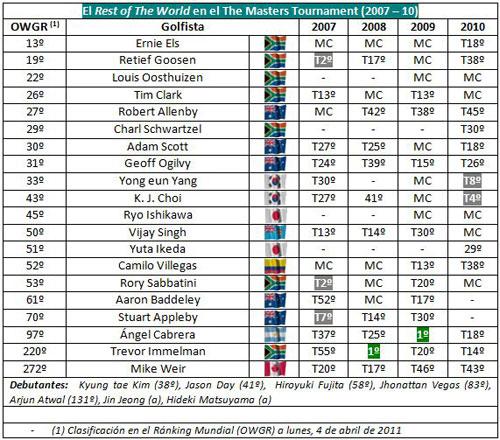 Resultados del Rest of the World en el Masters