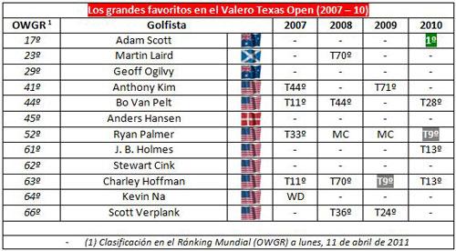 Resultados del Texas Valero Open