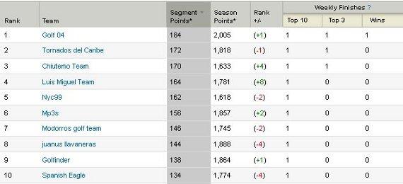 Top ten liga fantástica