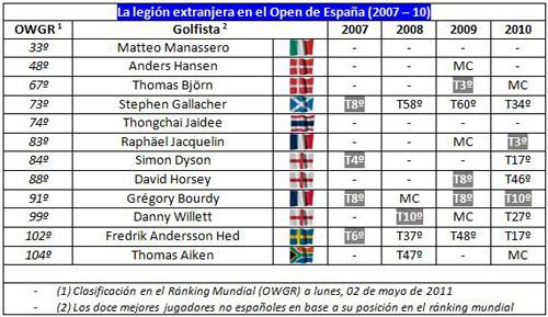 Extranjeros en el Open de España