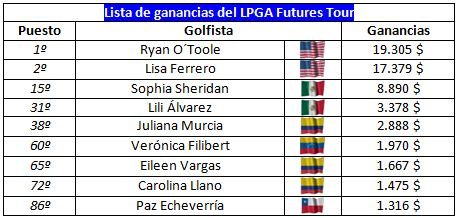 El latin power en el Futures Tour