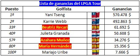 El latin power en el LPGA Tour