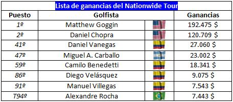 El latin power en el Nationwide Tour
