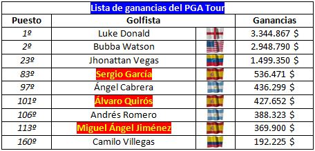 El latin power en el PGA Tour