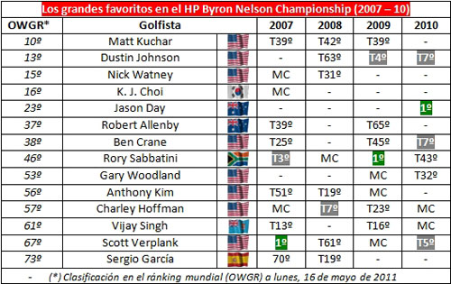 Resultados de los favoritos en el HP Byron Nelson Championship