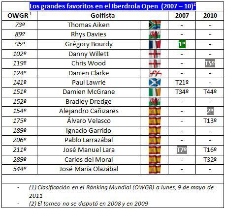Resultados del Iberdrola Open