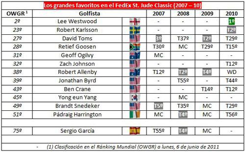 Resultados de los favoritos en el FedExStJude Classic