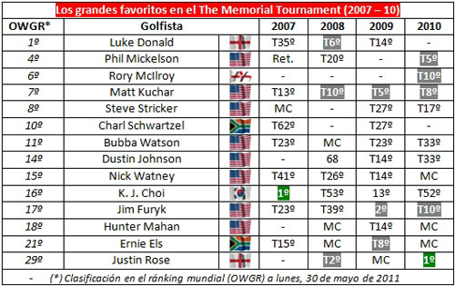 Resultados de los favoritos en el The Memorial Tournament