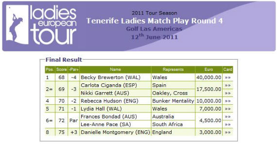 Resultados del Tenerife Ladies Match Play