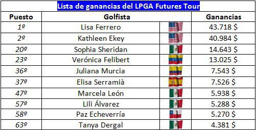 Gráfico del poder latino en el Futures