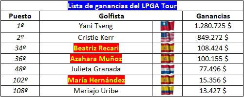 Gráfico del poder latino en el LPGA Tour