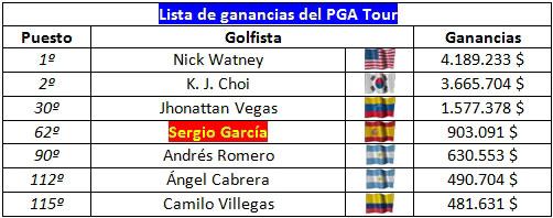 Gráfico del poder latino en el PGA Tour