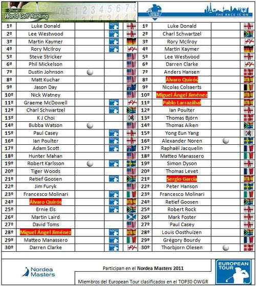 Clasificaciones del European Tour después del Open Championship