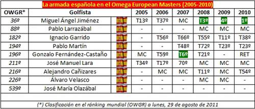 Resultados de los españoles en el Omega European Masters