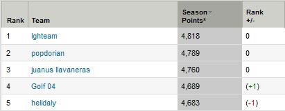 Top 5 liga fantástica global post PGA