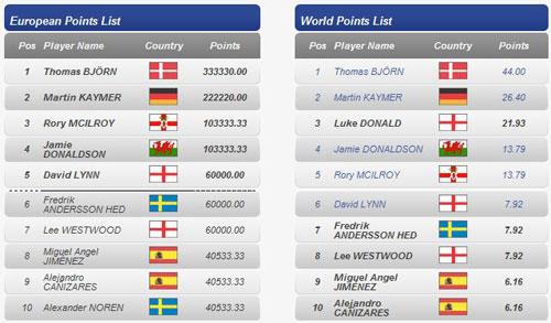 Clasificación para el equipo europeo de la Ryder Cup tras el OEM 11