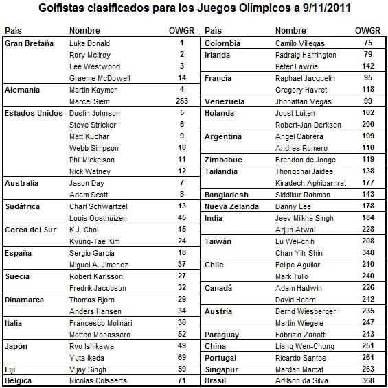 Simulación de participantes clasificados para los Juegos Olímpicos