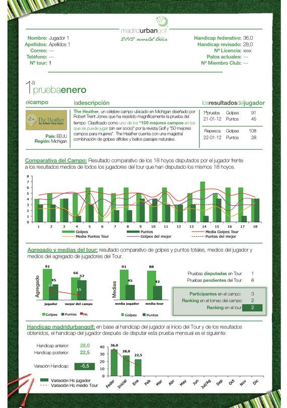 Informe de resultados de madridurbangolf 2012 World Tour
