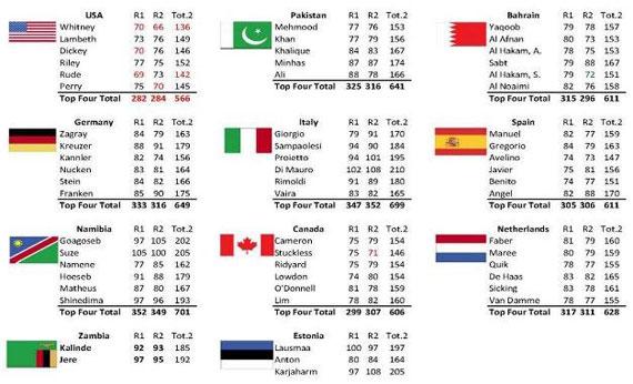 Clasificación de la segunda jornada del Mundial Militar de Golf