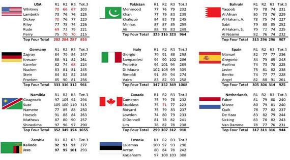 Clasificaciones de la tercera jornada del CISM World Military Golf Championship