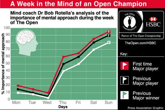 El gráfico de la importancia de la concentración en la semana del Open Championship