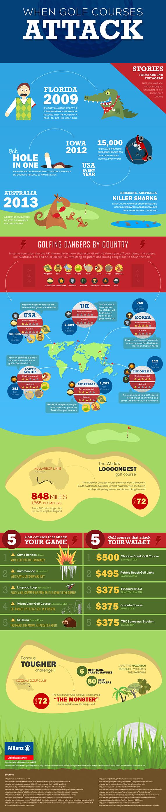 Infográfico de Allianz sobre los mayores peligros para el golfista