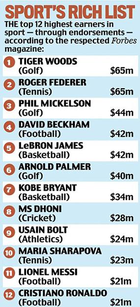 Los 12 deportistas con más ingresos según Forbes Magazine