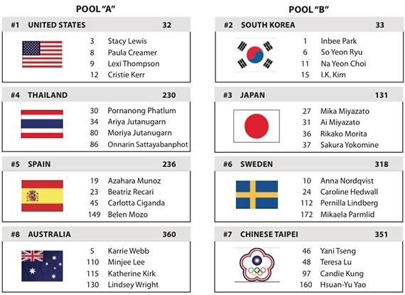 Los grupos de la International Crown