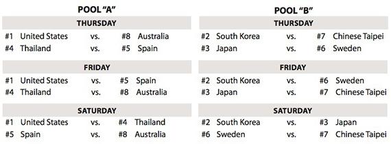 Distribución de los partidos en la International Crown