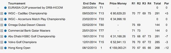 Resultados de Miguel Ángel Jiménez en el European Tour antes del Masters 2014