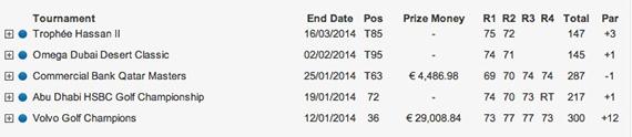 Resultados de Olazábal en el European Tour antes del Masters 2014