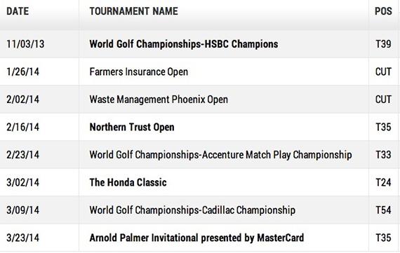 Resultados de Gonzalo Fernández-Castaño en el PGA Tour antes del Masters 2014