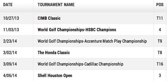 Resultados de Sergio García en el PGA Tour antes del Masters 2014