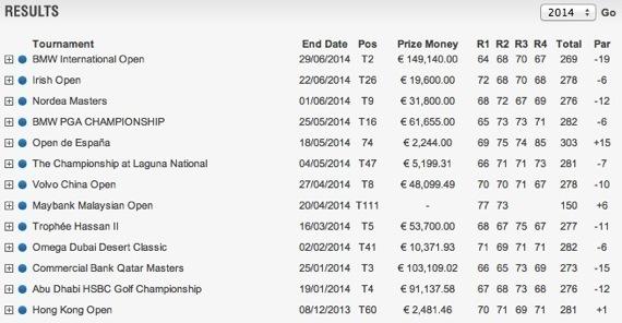 Resultados de Rafael Cabrera-Bello en el European Tour 2014