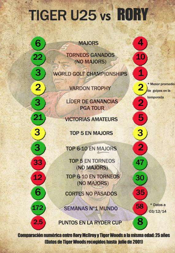 Infografía Tiger vs Rory